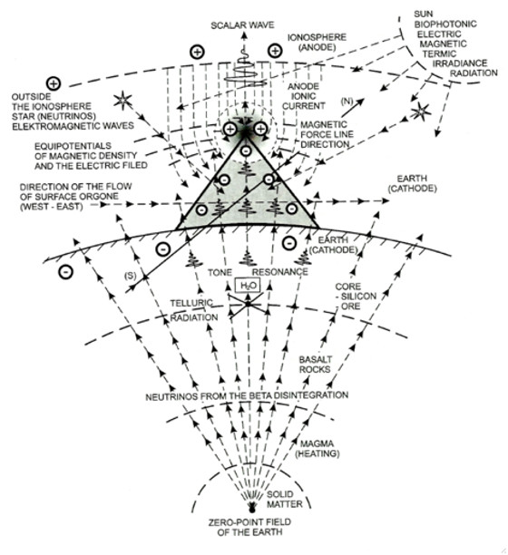 energy of forms  the pyramids as an ancient cosmic and geo